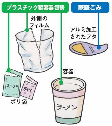 カップめん外側のフィルムはプラスチック製容器包装です。アルミ加工された紙製のフタは家庭ごみです。容器はプラスチック製容器包装です。ポリ袋はプラスチック製容器包装です。