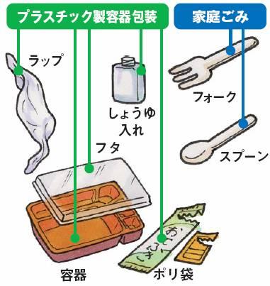 コンビニ弁当フォークは家庭ごみです。スプーンは家庭ごみです。ラップはプラスチック製容器包装です。しょうゆ入れはプラスチック製容器包装です。フタはプラスチック製容器包装です。容器はプラスチック製容器包装です。小袋はプラスチック製容器包装です。