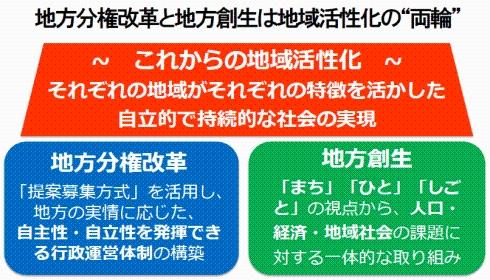 地方分権改革 - 北九州市