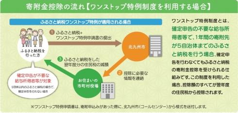 ワンストップ特例制度の画像